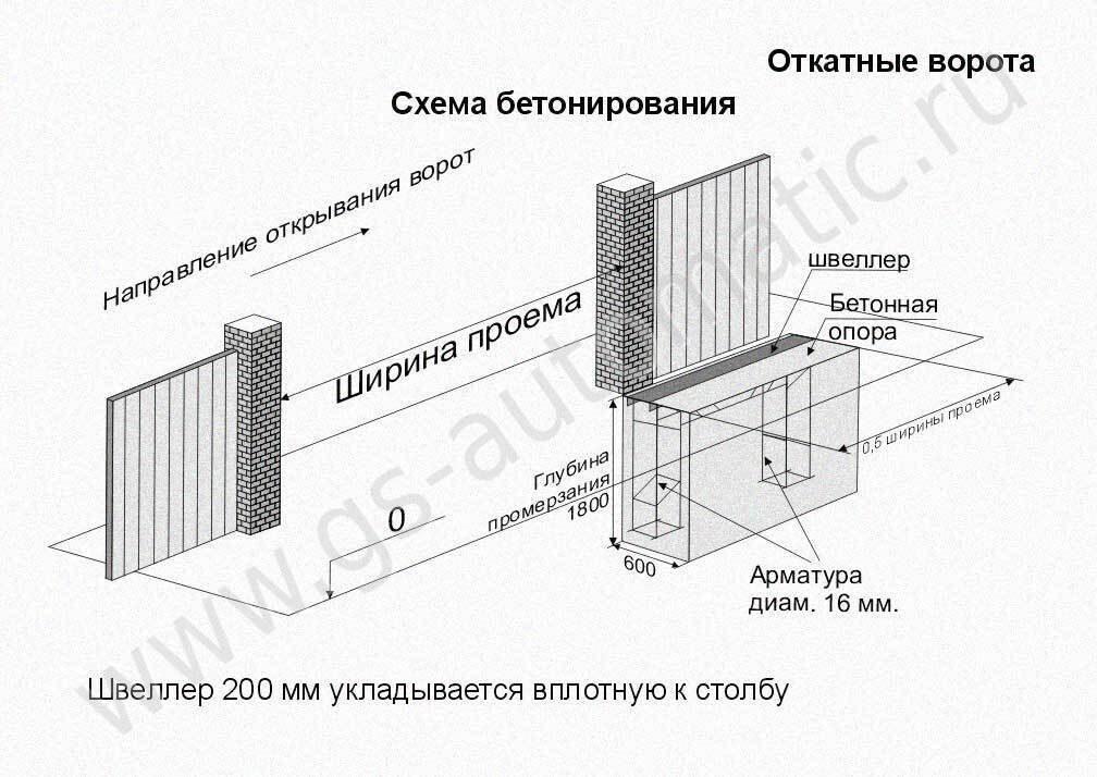 Наглядная схема обустройства фундамента откатных ворот.